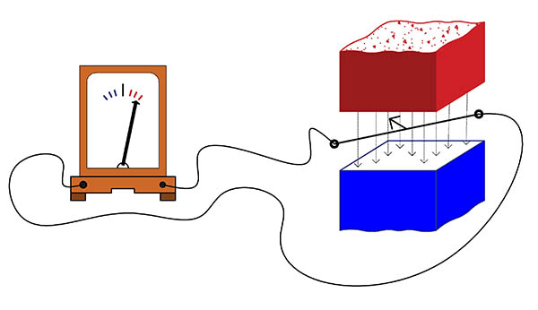 явление электромагнитной индукции, опыт с проводником подключенным к гальванометру и перемещаемым в постоянном магнитном поле