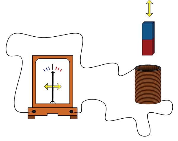 явление электромагнитной индукции, опыт с катушкой и магнитом